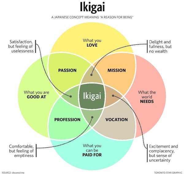 neuro-happy/ikigai.jpeg